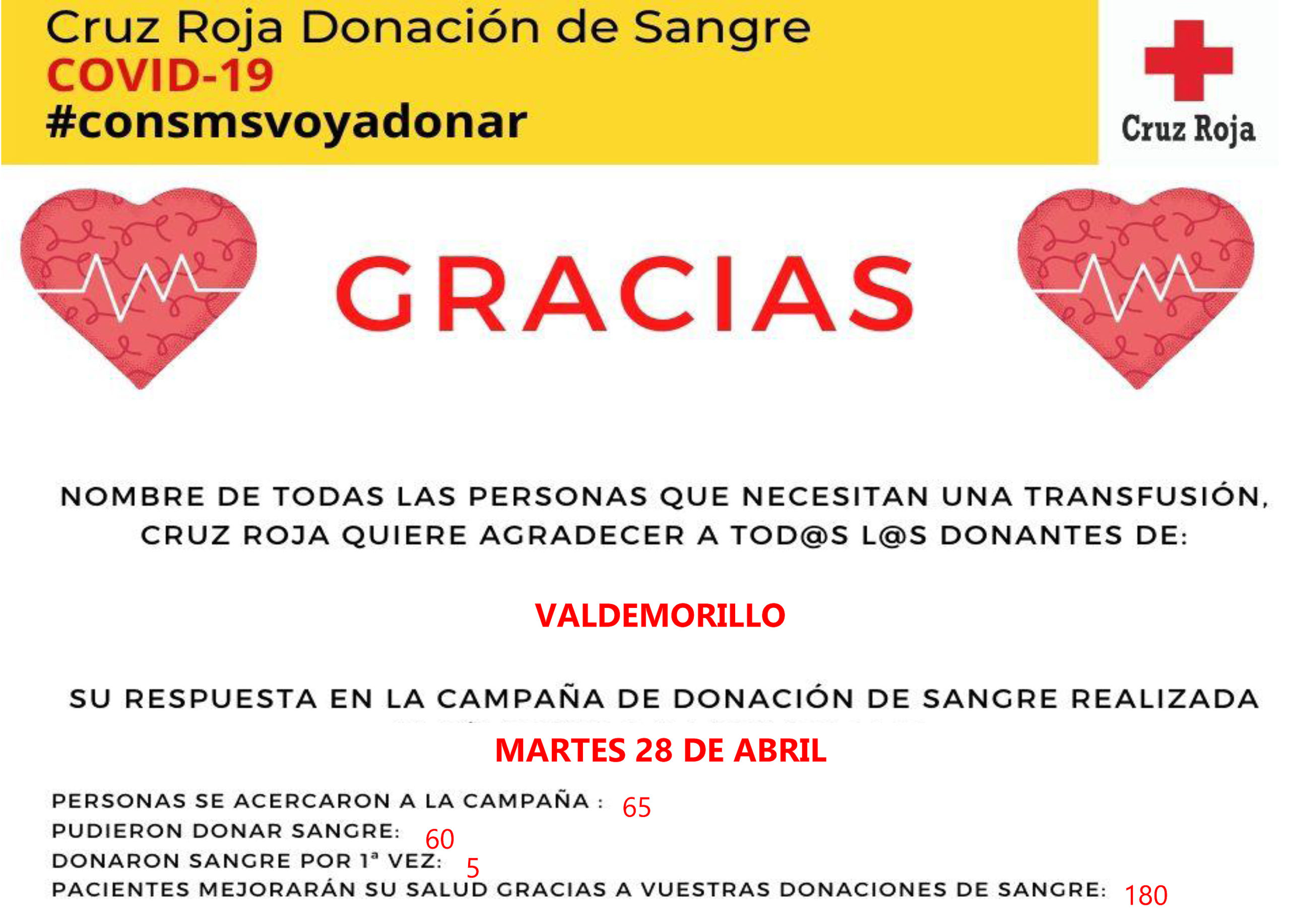 """Cruz Roja felicita a Valdemorillo por superar  previsiones y sumar la participación de  más de 60 vecinos en una campaña de donación de sangre """"realmente ejemplar"""""""