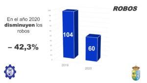 """Disminución de los robos casi a la mitad, mayores controles, incremento de plantilla en un 27,5% y más medios.  El balance de actuaciones de 2020 confirma la progresión seguida desde el inicio de legislatura y muestra  """"una Policía Local más eficiente para hacer de Valdemorillo  un municipio seguro"""""""